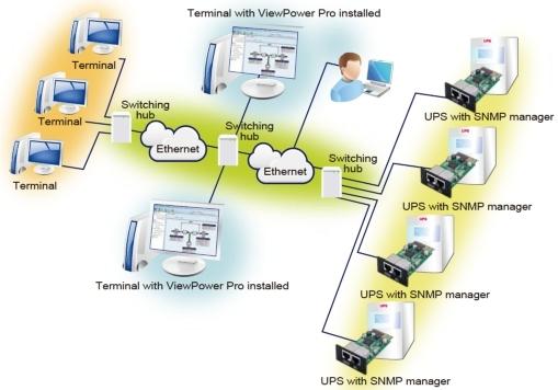 Rappresentazione utilizzo SNMP